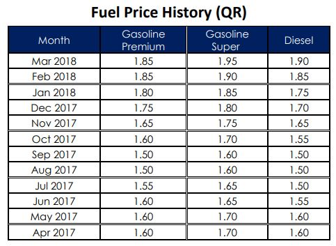 Qatar-fuel-price-history.JPG