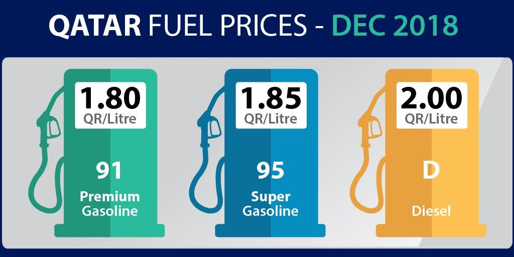 Qatar Petroleum announces significant price cut to petrol and deisel for December 2018 - Premium petrol would cost QR 1.80 a litre - QatarIndians.com