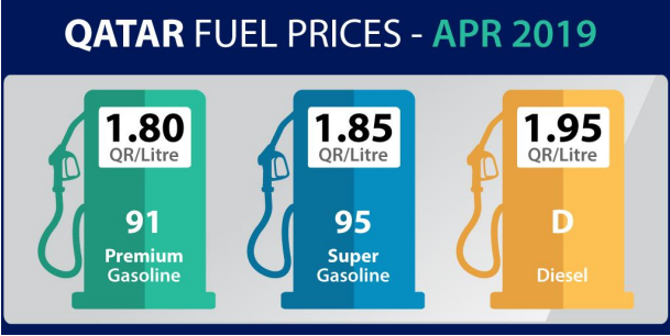 Qatar Petroleum announces a hike in fuel prices for April 2019