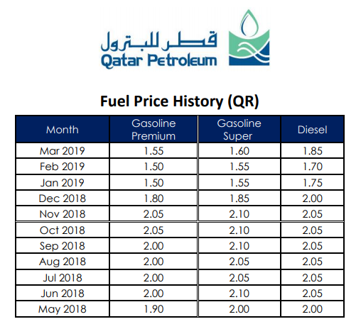 Petrol-Diesel-Fuel-Prices-Qatar-May2018-Mar2019