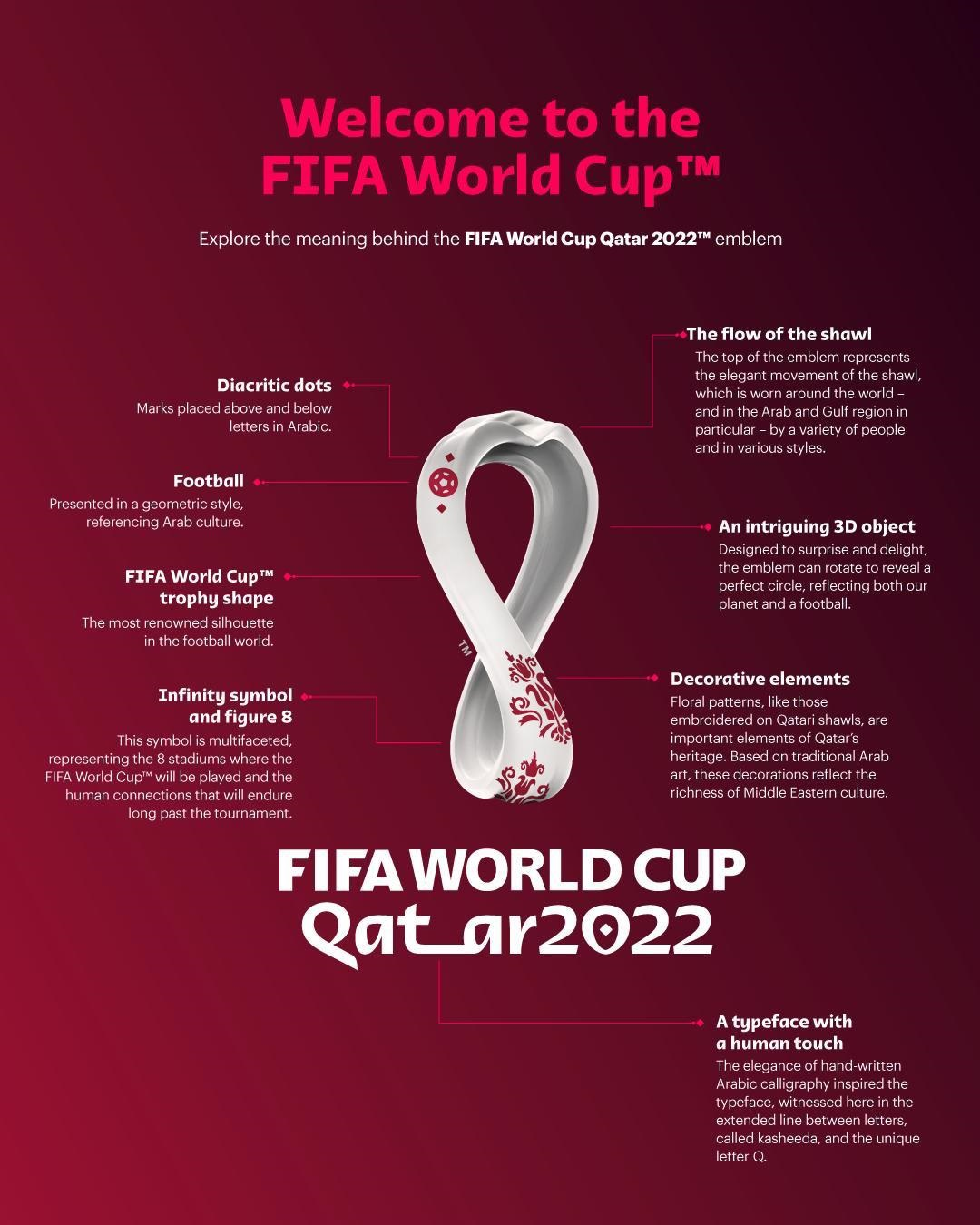 An image released by SCDL explaining the various facets of the iconic FIFA 2022 emblem