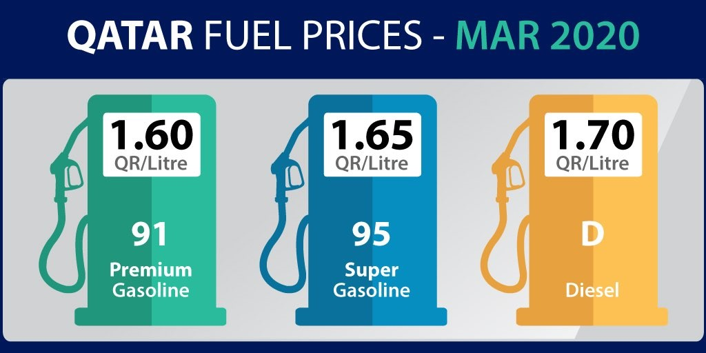 Petrol and Diesel prices – Qatar Petroleum announces Petrol and Diesel prices in Qatar for March 2020 which shows a drop in Premium and Super Gasoline.