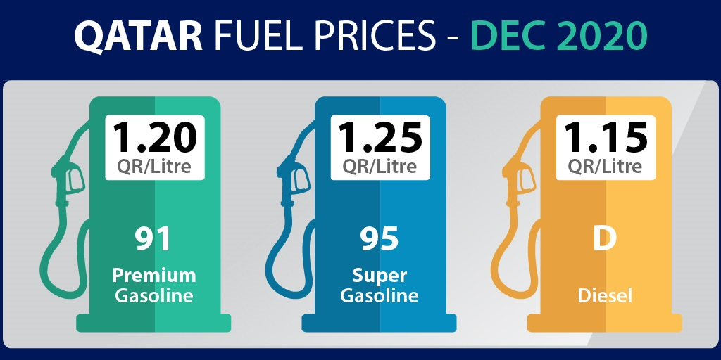 Fuel prices Dec 2020 - Gasoline and Diesel prices for December 2020 announced by QP. Premium and Super Gasoline (Petrol) prices for the month of Dec 2020.